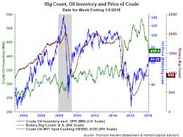 A Balancing Oil Market For Now Investing Com