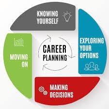 Plan Your Career Under Fontanacountryinn Com