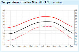 Miami Weather Chart Miami Temperature Chart 2019