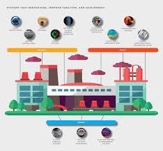 Smart Buildings Smart Buildings Intraworks