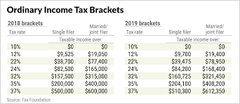 2019 Tax Chart 2019 Tax Brackets Shape Your New Year Money Steps