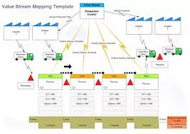 Value Stream Mapping Examples What Is The Best Way To Do Value Stream Mapping Quora