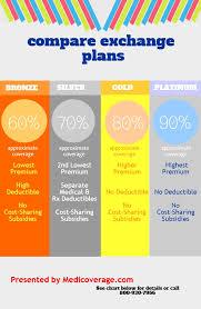 Gold Silver Platinum Chart Comparing Exchange Plans Bronze Silver Gold Platinum