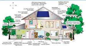 wonderful eco friendly home plans 13 house unique design designs homes environmentally sustainable living modular small prefab green housing development