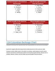 01 04 Columbian Exchange Chart Docx Animals Brought To The