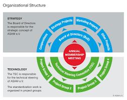 Organizational Structure Wikiquote