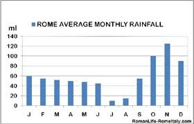 Climate In Rome Italy Weather In Rome Italy Throughout The