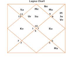 Bhanav Lagna Astrozing