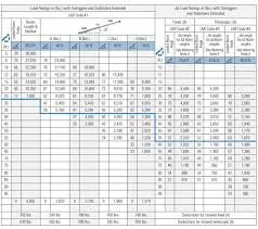 50 Tonne Mobile Crane Load Chart Best Picture Of Chart