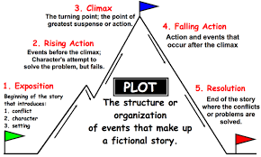Plot Climax Chart Plot Diagrams Lessons Tes Teach