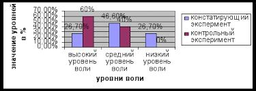 Методика Социальная смелость Дипломная работа Формирование  На графике 7 отображен сравнительный анализ контрольного и констатирующего экспериментов состояния волевой регуляции подростка