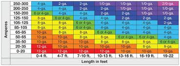 Electrical Cable Amps Chart What Gauge Wire Do I Need For Amp Explained 99carstereo Com