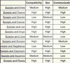 Pisces And Virgo Compatibility Chart Libra And Gemini Compatibility Chart Unique 249 Best Libra