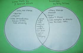 Differences Between Weather And Climate Venn Diagram Magma And Lava Venn Diagram Great Installation Of Wiring Diagram