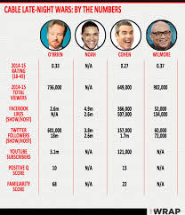 Daily Show Ratings Chart What Trevor Noah Faces With Daily Show Debut Late Night