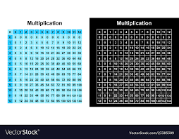 Multiplication Table Chart Multiplication Table Chart Or Multiplication Table