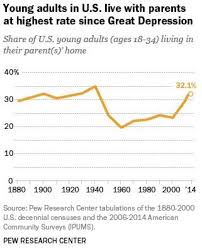 more young americans live their parents than at any time  more young americans live their parents than at any time since the great depression