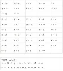 Where Can I Find Kannada Devanagari Alphabets Mapping Quora