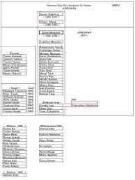 Organization Chart Gobukan Dojo