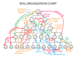 5 Welcome Linkedin Organizational Communication