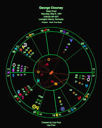 George Clooney Astrology Chart Critical Trilogy