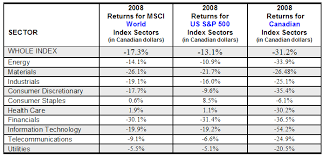 Canada Stock Index Chart Sector Reviews