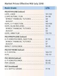 Prices Up For Pp Pet Flat For Pe Ps Pvc Plastics