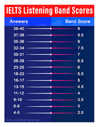 I Ready Score Chart How Are The Ielts Band Scores Calculated Overall Ielts Band