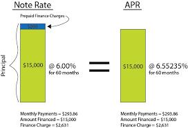 Home Loan Interest Home Loan Interest Vs Apr