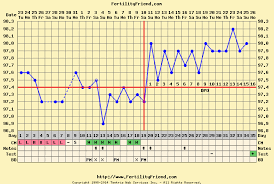 Child Care Temperature Chart Pregnancy Charts Sada Margarethaydon Com