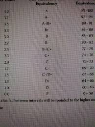 What Amcas Grade Conversion Chart Most Closely Matches My