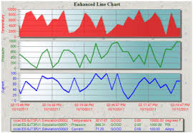 Examples Of Good Charts Understanding Line Multiline Charts Ifix Documentation