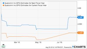 Qualcomm Stock Quote Simple Qualcomm's Stock May Rise 48% On Improving Profits Investopedia