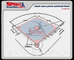 Slow Pitch Softball Field Dimensions Diagram Court Field