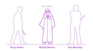 Myrtle Warren | Moaning Myrtle Dimensions & Drawings | Dimensions.com