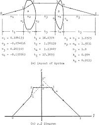 Y Chart In Vlsi Gajski Kuhn Chart Semantic Scholar