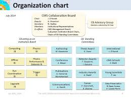 Cms Org Chart Cms Collaboration Board The Cms Collaboration July 18th