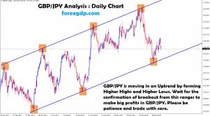 Gbpjpy Live Chart Archives Forex Gdp