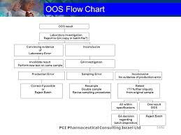 Out Of Specification Flow Chart Out Of Specification Results Oos A One Day Workshop Ppt