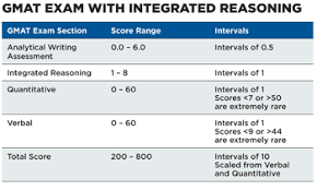 Gmat Scaled Score Chart Scoring Scale For The New Gmat Integrated Reasoning Section