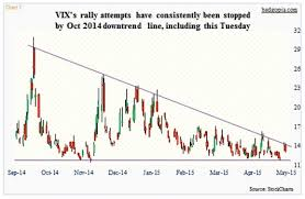 Vix Chart 2015 Stock Market Bulls Trying To Hold Key Technical Price Level