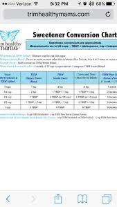 Thm Sweetener Conversion Chart Swerve Sweetener Conversion Chart