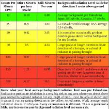 Radiation Levels Chart The Chart Below Shows The Dangers Levels Of High Radiation