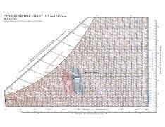 Psychrometric Chart 8 5x11 Color Pdf Psychrometric Chart
