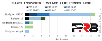Unique Powder Reloading Chart 6 6 5 Creedmoor Load Data What The Pros Use
