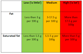 Good Fats And Bad Fats Explained British Nutrition Foundation