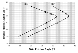 Steel Chart Skin Friction Chart For Steel And Frp Download Scientific