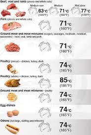 Meat Cooking Temperature Chart Understandng E Col Symptoms Spread Preventon Cook County