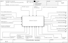 Курсовая работа Функционально стоимостный анализ процесса закупки  Рисунок 2 1 Контекстная диаграмма процесса закупки для целей ФСА