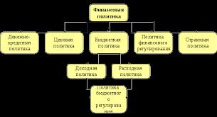 Финансовая политика в системе управления финансами Курсовая  Структура финансовой политики общества1